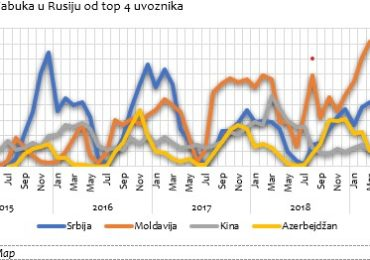 Na tržištu Rusije struktura uvoznika jabuke se promenila  u poslednjih 6 godina nekoliko puta